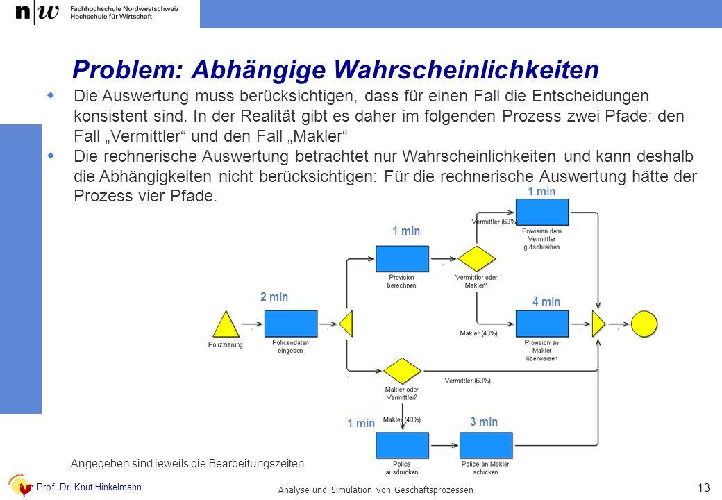 Prof. Dr. Knut Hinkelmann 13 Analyse und Simulation von Geschäftsprozessen Problem: Abhängige Wahrscheinlichkeiten 2 min 1 min 3 min 1 min 4 min 1 min