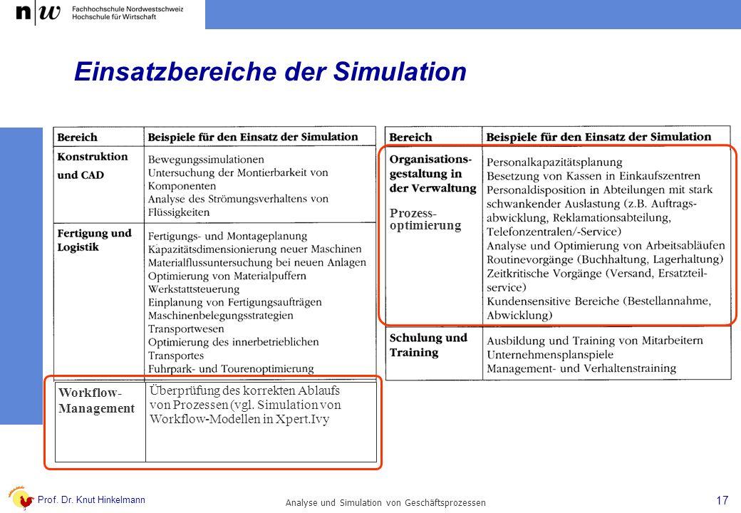 Prof. Dr. Knut Hinkelmann 17 Analyse und Simulation von Geschäftsprozessen Einsatzbereiche der Simulation Workflow- Management Überprüfung des korrekt
