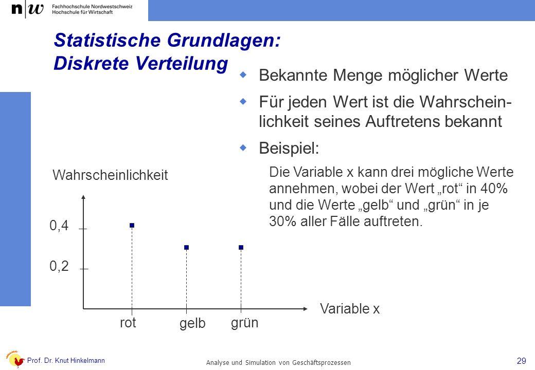 Prof. Dr. Knut Hinkelmann 29 Analyse und Simulation von Geschäftsprozessen Statistische Grundlagen: Diskrete Verteilung Bekannte Menge möglicher Werte