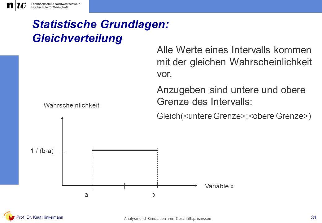Prof. Dr. Knut Hinkelmann 31 Analyse und Simulation von Geschäftsprozessen Statistische Grundlagen: Gleichverteilung Alle Werte eines Intervalls komme