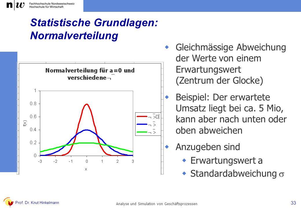 Prof. Dr. Knut Hinkelmann 33 Analyse und Simulation von Geschäftsprozessen Statistische Grundlagen: Normalverteilung Gleichmässige Abweichung der Wert