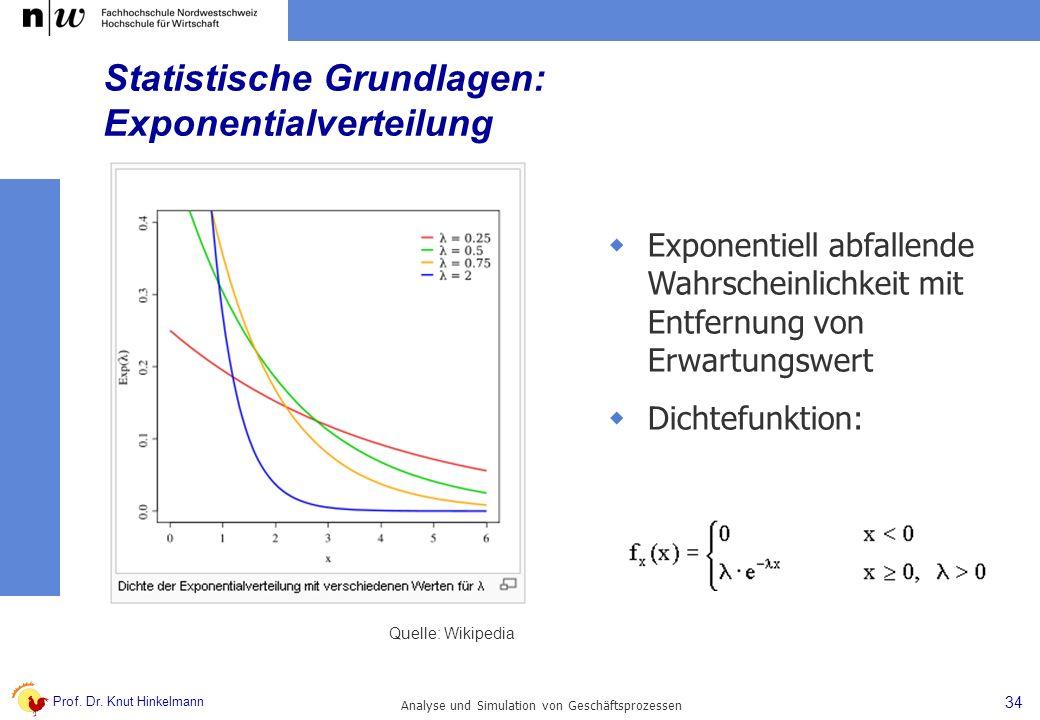 Prof. Dr. Knut Hinkelmann 34 Analyse und Simulation von Geschäftsprozessen Statistische Grundlagen: Exponentialverteilung Exponentiell abfallende Wahr