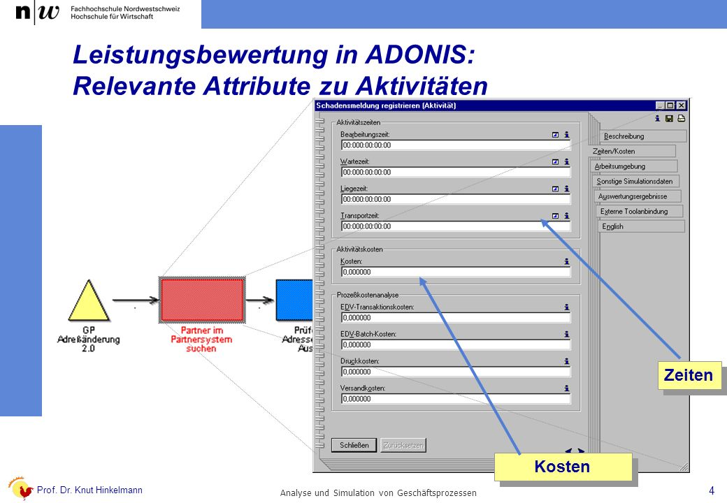 Prof. Dr. Knut Hinkelmann 4 Analyse und Simulation von Geschäftsprozessen Kosten Zeiten Leistungsbewertung in ADONIS: Relevante Attribute zu Aktivität