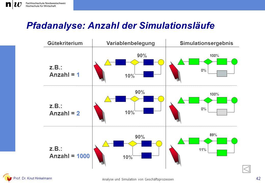 Prof. Dr. Knut Hinkelmann 42 Analyse und Simulation von Geschäftsprozessen z.B.: 1 Anzahl = 1 z.B.: 2 Anzahl = 2 z.B.: 1000 Anzahl = 1000 90% 10% 90%