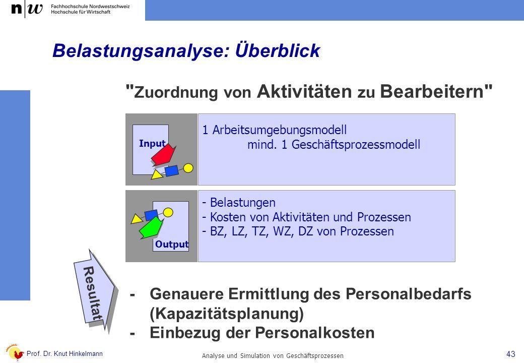 Prof. Dr. Knut Hinkelmann 43 Analyse und Simulation von Geschäftsprozessen - Belastungen - Kosten von Aktivitäten und Prozessen - BZ, LZ, TZ, WZ, DZ v