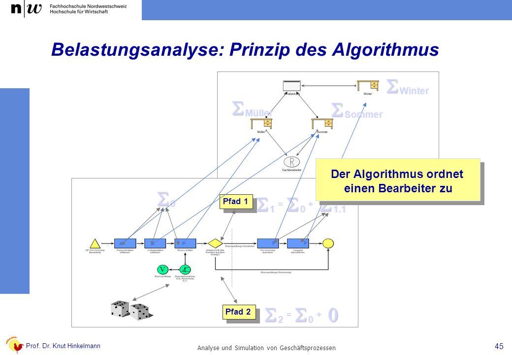 Prof. Dr. Knut Hinkelmann 45 Analyse und Simulation von Geschäftsprozessen 0 Pfad 1 Pfad 2 0 1 1.1 =+ 0 2 =+ Der Algorithmus ordnet einen Bearbeiter z