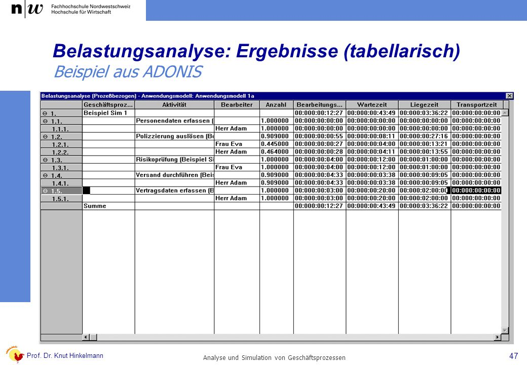 Prof. Dr. Knut Hinkelmann 47 Analyse und Simulation von Geschäftsprozessen Belastungsanalyse: Ergebnisse (tabellarisch) Beispiel aus ADONIS