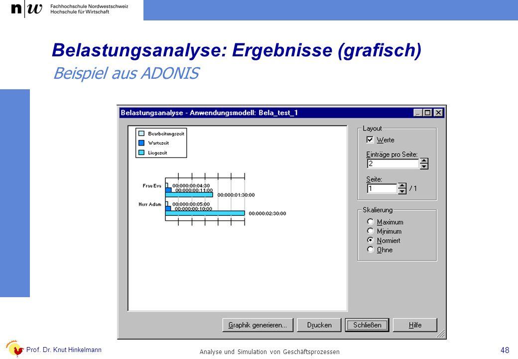 Prof. Dr. Knut Hinkelmann 48 Analyse und Simulation von Geschäftsprozessen Belastungsanalyse: Ergebnisse (grafisch) Beispiel aus ADONIS