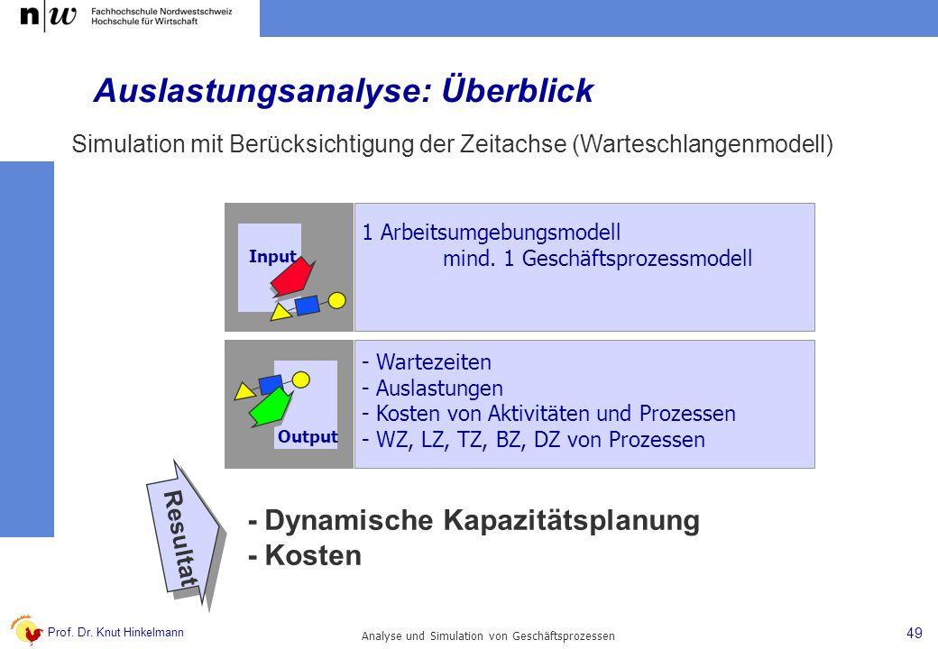 Prof. Dr. Knut Hinkelmann 49 Analyse und Simulation von Geschäftsprozessen - Wartezeiten - Auslastungen - Kosten von Aktivitäten und Prozessen - WZ, L