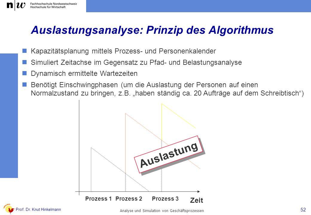 Prof. Dr. Knut Hinkelmann 52 Analyse und Simulation von Geschäftsprozessen Zeit Prozess 1Prozess 2Prozess 3 Auslastung Auslastungsanalyse: Prinzip des