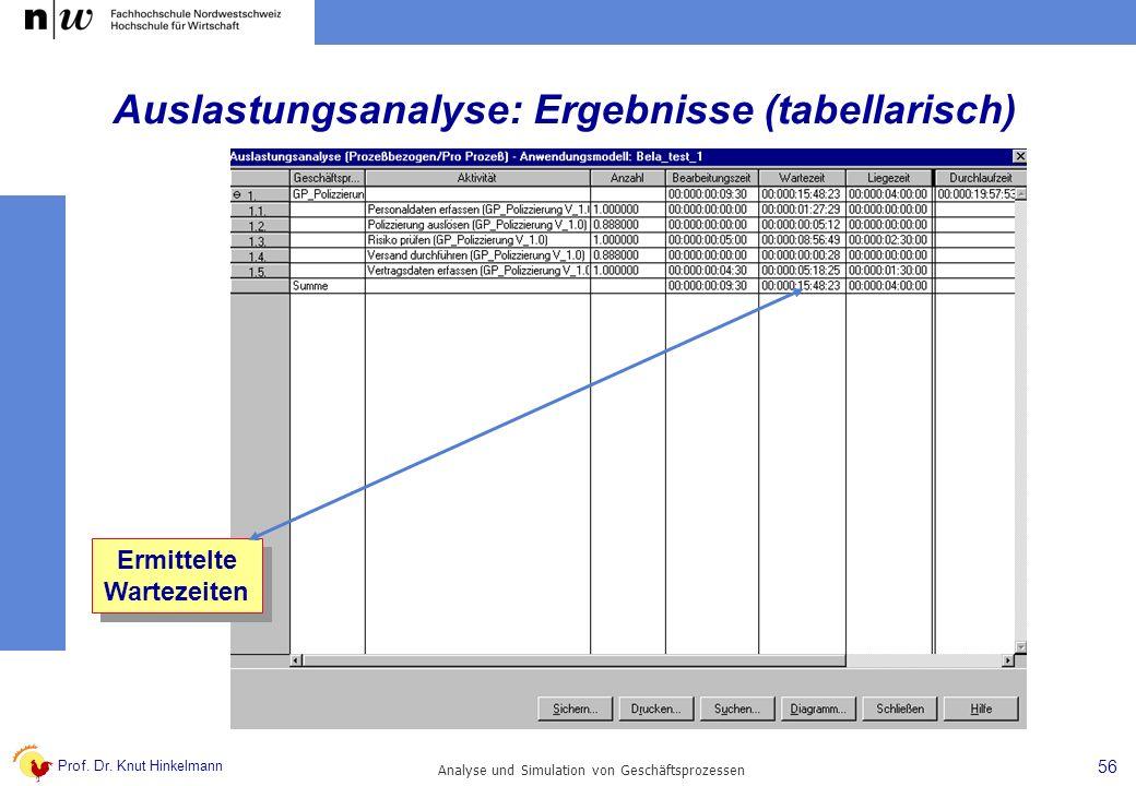 Prof. Dr. Knut Hinkelmann 56 Analyse und Simulation von Geschäftsprozessen Ermittelte Wartezeiten Ermittelte Wartezeiten Auslastungsanalyse: Ergebniss