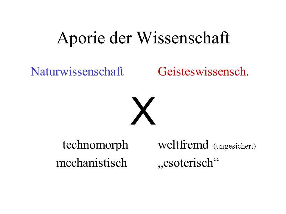 Aporie der Wissenschaft Naturwissenschaft Geisteswissensch. X technomorph weltfremd (ungesichert) mechanistisch esoterisch