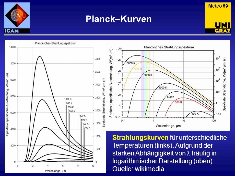 Planck–Kurven Meteo 69 Strahlungskurven für unterschiedliche Temperaturen (links). Aufgrund der starken Abhängigkeit von λ häufig in logarithmischer D