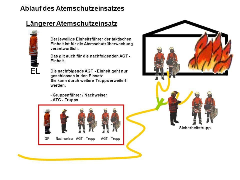 Ablauf des Atemschutzeinsatzes Längerer Atemschutzeinsatz Sicherheitstrupp Der jeweilige Einheitsführer der taktischen Einheit ist für die Atemschutzü