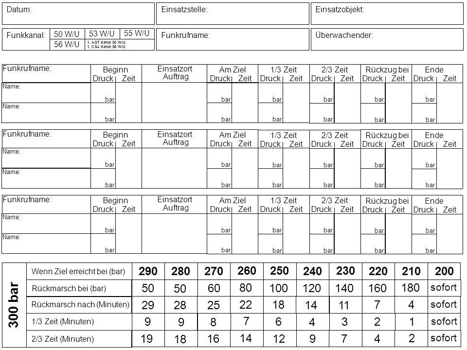 50 W/U 250 260 11 210 200 sofort 22 Datum: Funkkanal: Einsatzstelle: Funkrufname: Einsatzobjekt: Überwachender: 53 W/U 55 W/U 56 W/U 1. AGT Kanal 50 W