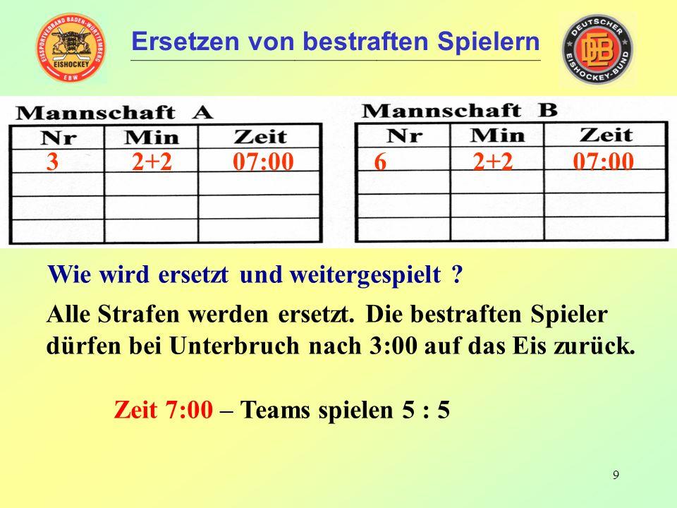 8 6 2 04:10 8 2 04:10 Ersetzen von bestraften Spielern Spielstärke vor den Strafen: 5 gegen 5 Strafzeiten in die Uhr !!.
