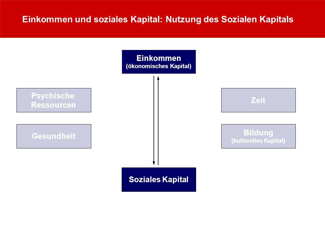 Einkommen und soziales Kapital: Nutzung des Sozialen Kapitals Zeit Psychische Ressourcen Einkommen (ökonomisches Kapital) Gesundheit Bildung (kulturel