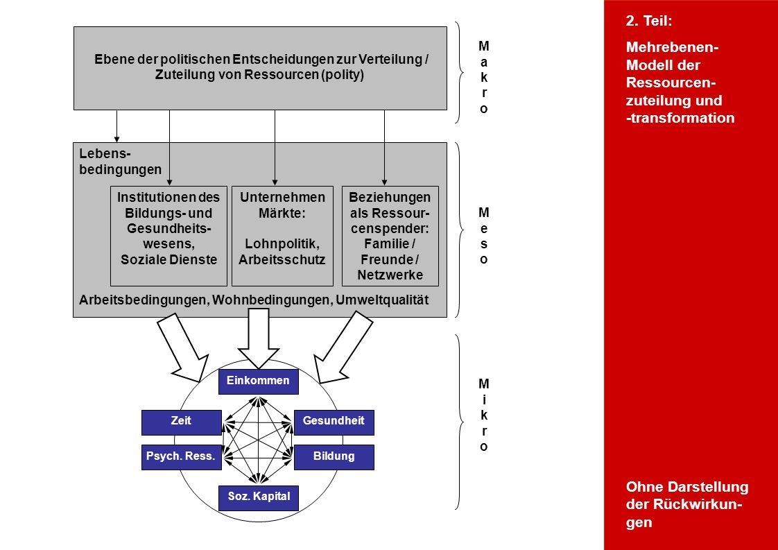 Wofür Ressourcentheorie? Mikroebene Lebens- bedingungen Arbeitsbedingungen, Wohnbedingungen, Umweltqualität Institutionen des Bildungs- und Gesundheit