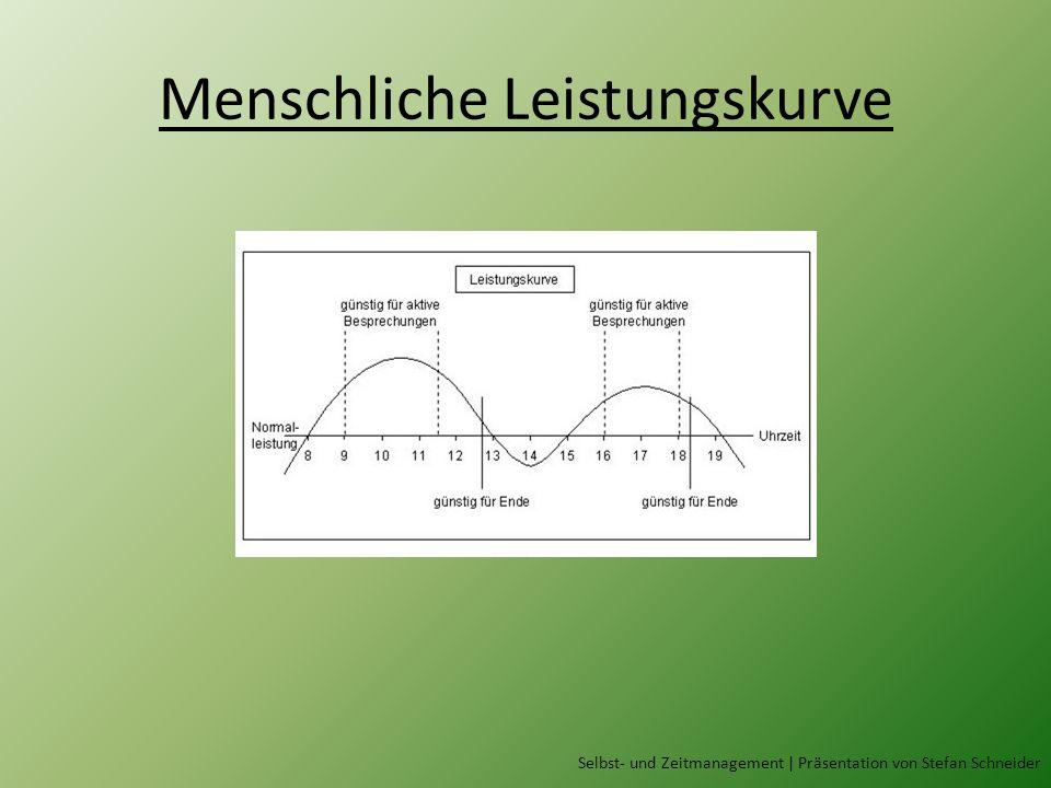 Menschliche Leistungskurve Selbst- und Zeitmanagement | Präsentation von Stefan Schneider