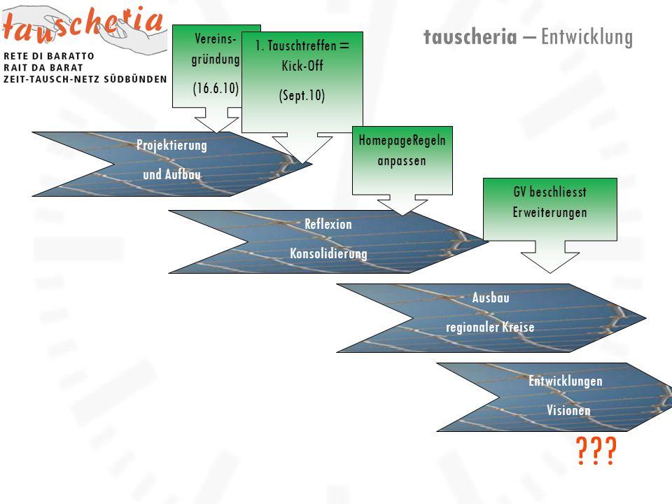 Projektierung und Aufbau Reflexion Konsolidierung Ausbau regionaler Kreise Entwicklungen Visionen Vereins- gründung (16.6.10) 1.