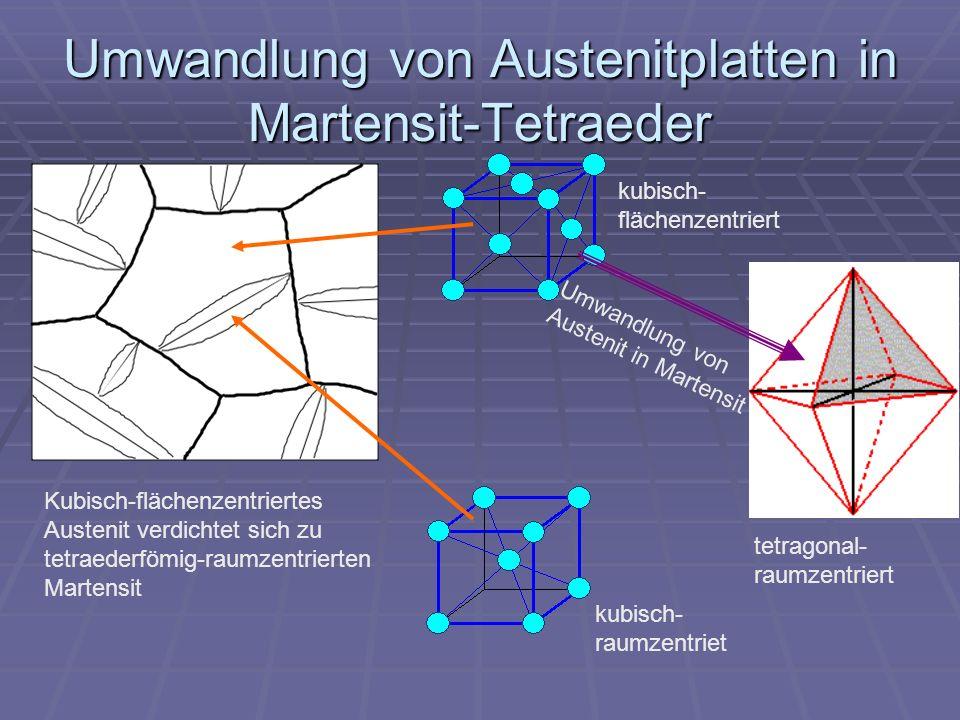 Umwandlung von Austenitplatten in Martensit-Tetraeder Umwandlung von Austenit in Martensit Kubisch-flächenzentriertes Austenit verdichtet sich zu tetr