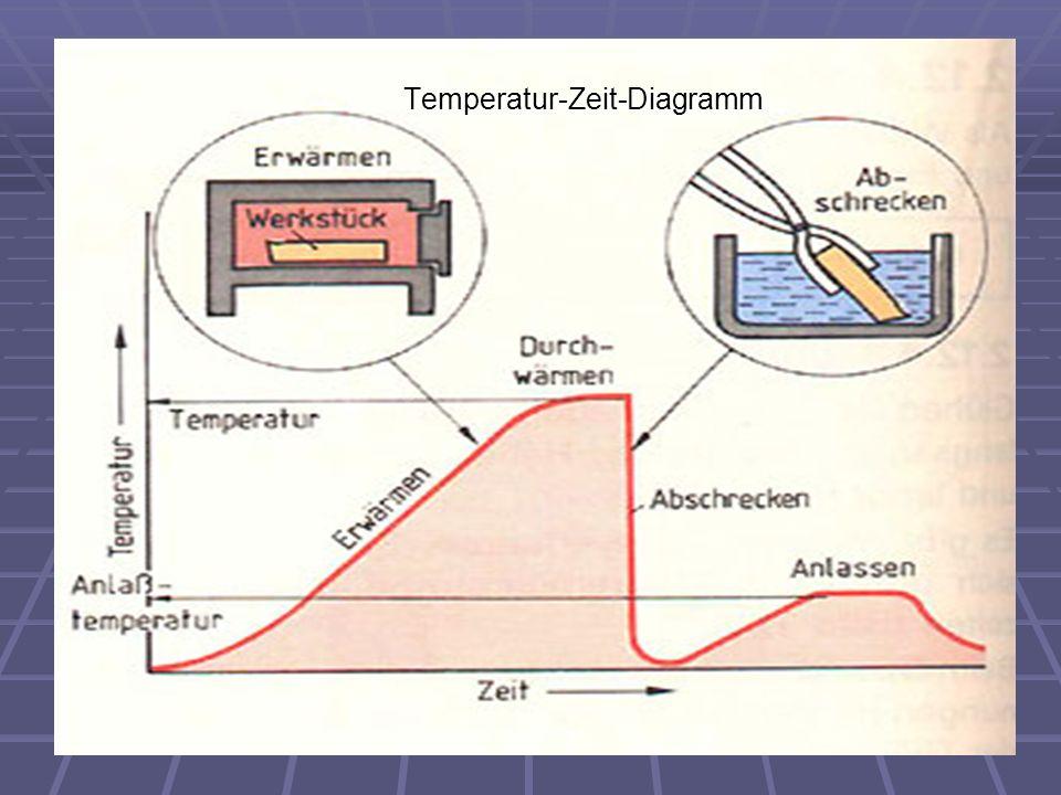 Temperatur-Zeit-Diagramm Temperatur-Zeit-Diagramm