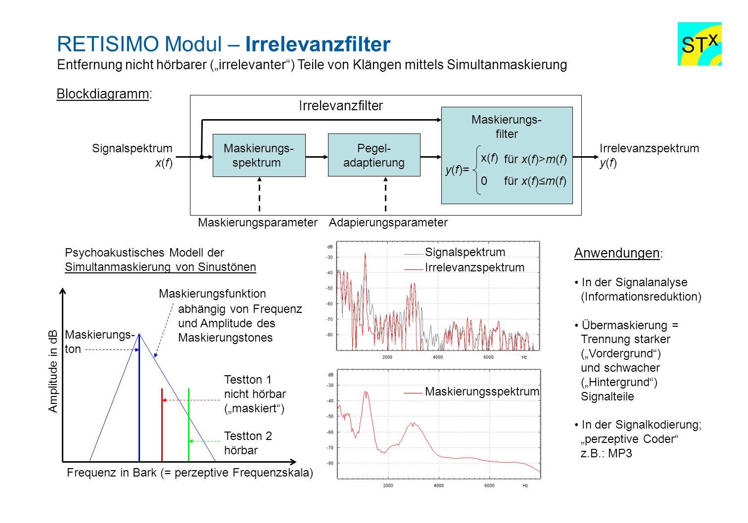 RETISIMO Modul – Irrelevanzfilter Entfernung nicht hörbarer (irrelevanter) Teile von Klängen mittels Simultanmaskierung Blockdiagramm: Maskierungs- sp