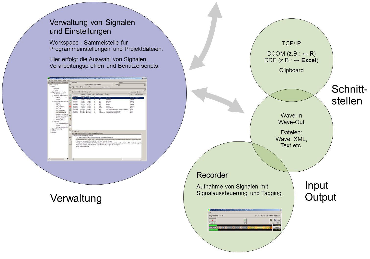 Verwaltung von Signalen und Einstellungen Workspace - Sammelstelle für Programmeinstellungen und Projektdateien. Hier erfolgt die Auswahl von Signalen