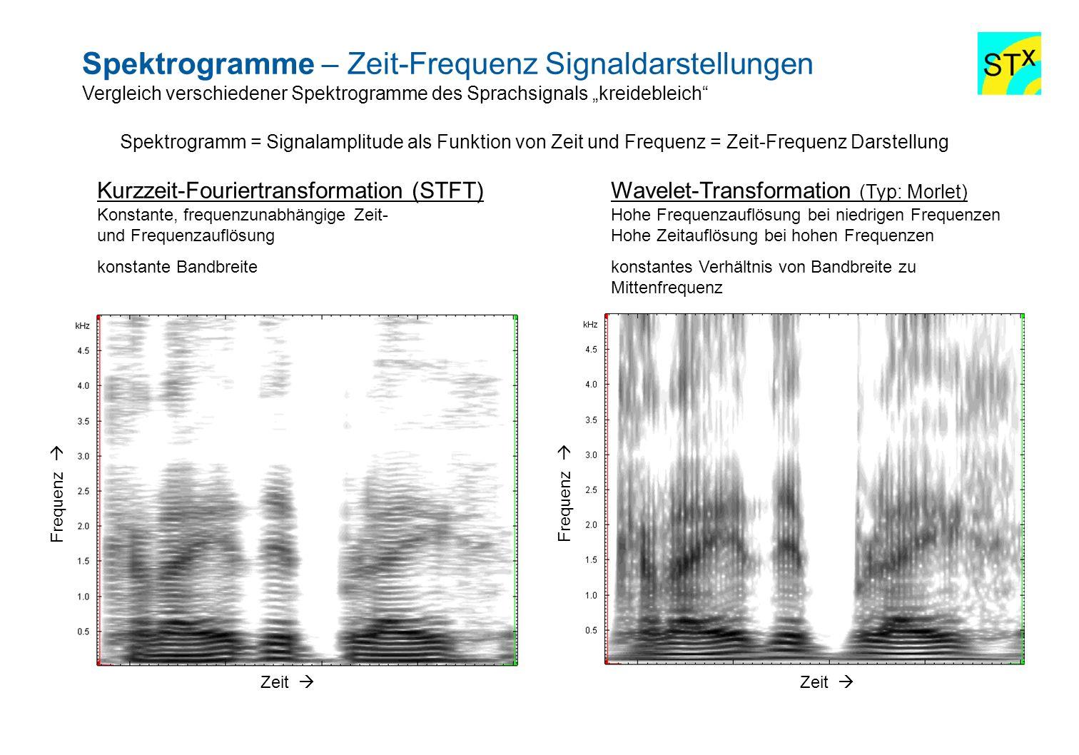 Spektrogramme – Zeit-Frequenz Signaldarstellungen Vergleich verschiedener Spektrogramme des Sprachsignals kreidebleich Zeit Frequenz Kurzzeit-Fouriert