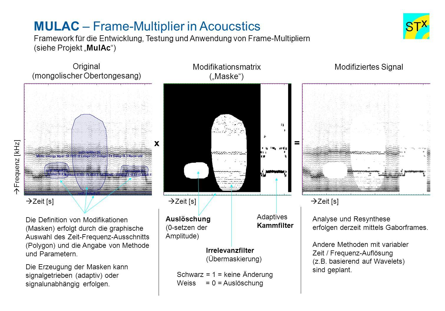 MULAC – Frame-Multiplier in Acoucstics Framework für die Entwicklung, Testung und Anwendung von Frame-Multipliern (siehe Projekt MulAc) x= Die Definit