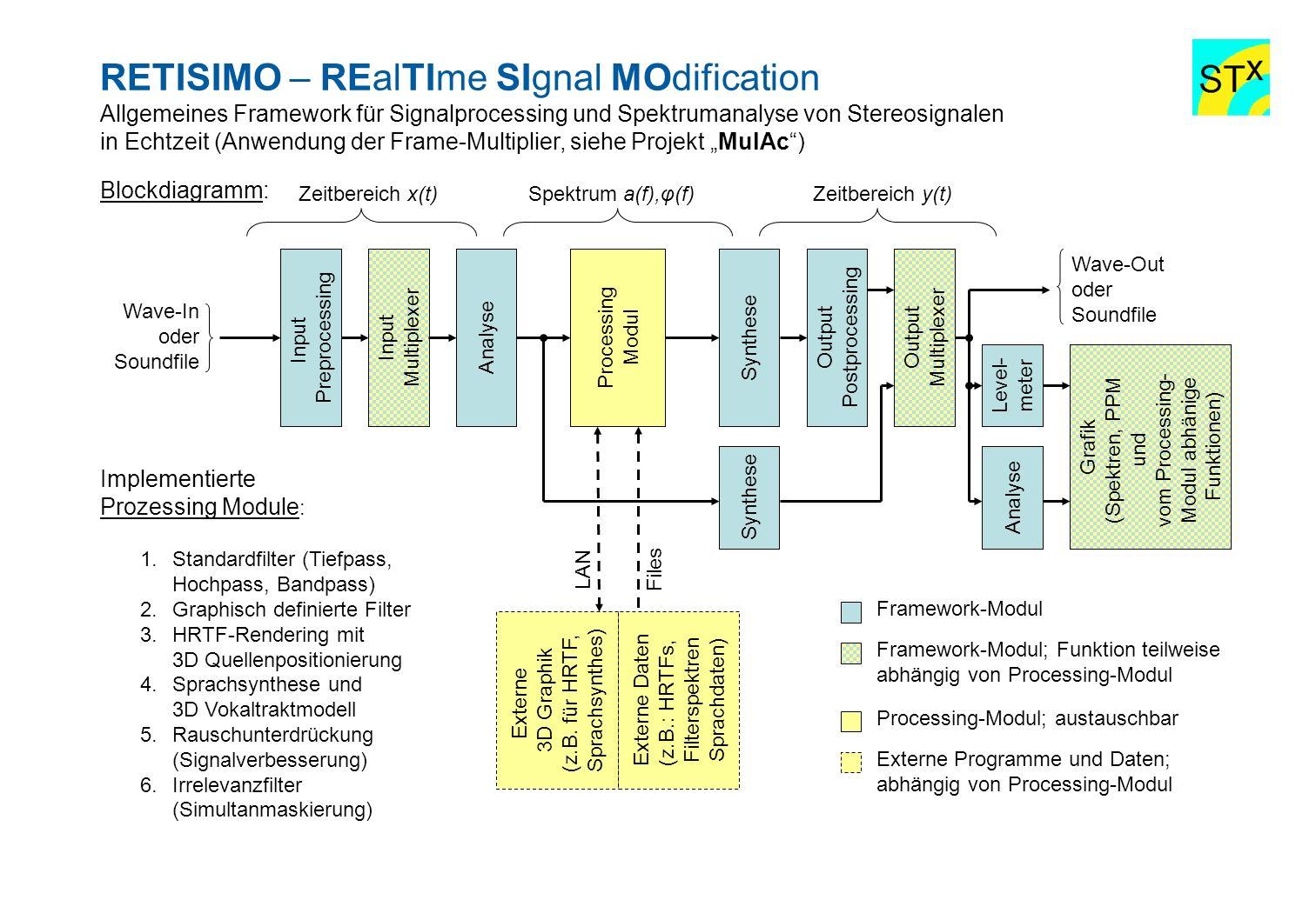 RETISIMO – REalTIme SIgnal MOdification Allgemeines Framework für Signalprocessing und Spektrumanalyse von Stereosignalen in Echtzeit (Anwendung der F