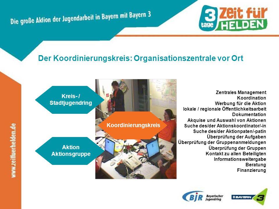 Der Koordinierungskreis: Organisationszentrale vor Ort Koordinierungskreis Zentrales Management Koordination Werbung für die Aktion lokale / regionale