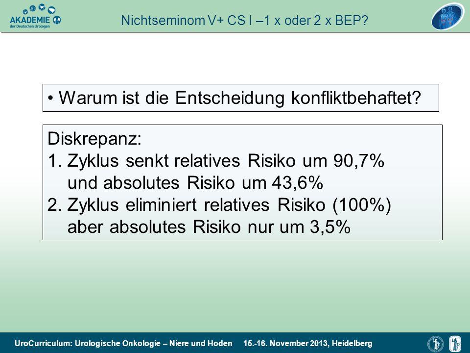 UroCurriculum: Urologische Onkologie – Niere und Hoden 15.-16. November 2013, Heidelberg Folientitel Warum ist die Entscheidung konfliktbehaftet? Disk