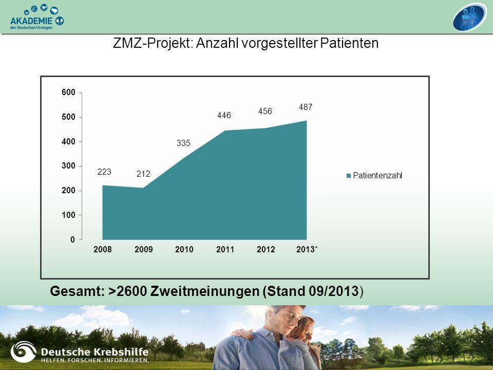 UroCurriculum: Urologische Onkologie – Niere und Hoden 15.-16. November 2013, Heidelberg ZMZ-Projekt: Anzahl vorgestellter Patienten Gesamt: >2600 Zwe