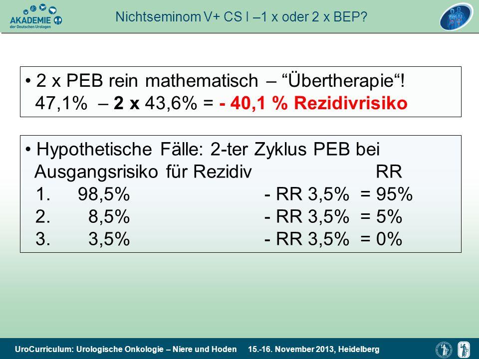 UroCurriculum: Urologische Onkologie – Niere und Hoden 15.-16. November 2013, Heidelberg Nichtseminom V+ CS I –1 x oder 2 x BEP? 2 x PEB rein mathemat