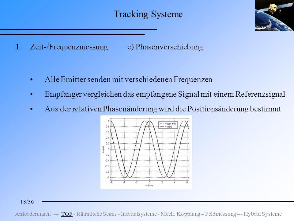 13/36 Tracking Systeme 1.Zeit-/Frequenzmessung c) Phasenverschiebung Alle Emitter senden mit verschiedenen Frequenzen Empfänger vergleichen das empfangene Signal mit einem Referenzsignal Aus der relativen Phasenänderung wird die Positionsänderung bestimmt Anforderungen --- TOF - Räumliche Scans - Inertialsysteme - Mech.