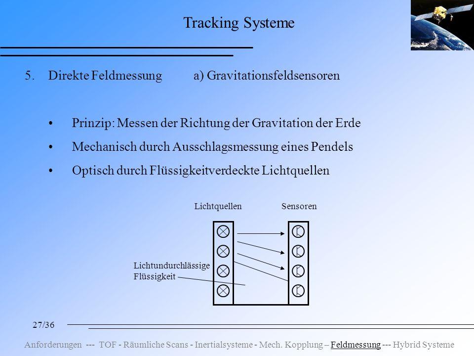 27/36 Tracking Systeme 5.Direkte Feldmessung a) Gravitationsfeldsensoren Prinzip: Messen der Richtung der Gravitation der Erde Mechanisch durch Ausschlagsmessung eines Pendels Optisch durch Flüssigkeitverdeckte Lichtquellen LichtquellenSensoren Lichtundurchlässige Flüssigkeit Anforderungen --- TOF - Räumliche Scans - Inertialsysteme - Mech.