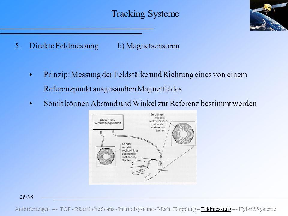 28/36 Tracking Systeme 5.Direkte Feldmessung b) Magnetsensoren Prinzip: Messung der Feldstärke und Richtung eines von einem Referenzpunkt ausgesandten Magnetfeldes Somit können Abstand und Winkel zur Referenz bestimmt werden Anforderungen --- TOF - Räumliche Scans - Inertialsysteme - Mech.
