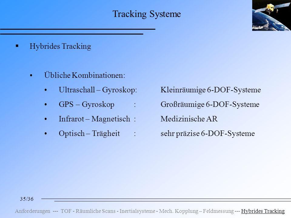 35/36 Tracking Systeme Hybrides Tracking Übliche Kombinationen: Ultraschall – Gyroskop:Kleinräumige 6-DOF-Systeme GPS – Gyroskop :Großräumige 6-DOF-Systeme Infrarot – Magnetisch :Medizinische AR Optisch – Trägheit :sehr präzise 6-DOF-Systeme Anforderungen --- TOF - Räumliche Scans - Inertialsysteme - Mech.