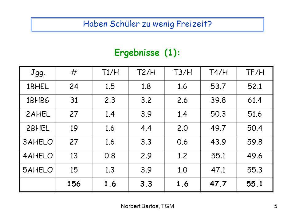 Norbert Bartos, TGM6 Haben Schüler zu wenig Freizeit.