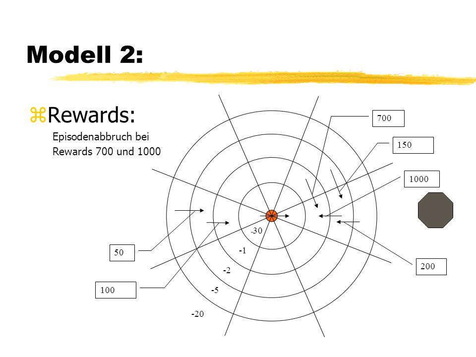 Modell 2: zRewards: Episodenabbruch bei Rewards 700 und 1000 1000 200 150 700 100 50 - 30 -2 -5 -20