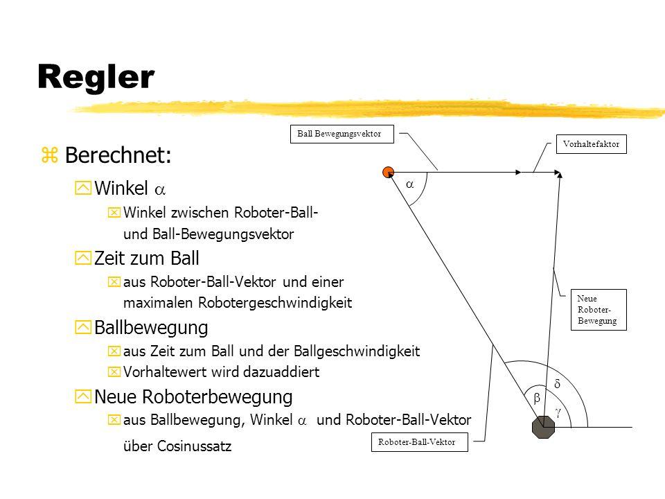 Regler zBerechnet: yWinkel xWinkel zwischen Roboter-Ball- und Ball-Bewegungsvektor yZeit zum Ball xaus Roboter-Ball-Vektor und einer maximalen Robotergeschwindigkeit yBallbewegung xaus Zeit zum Ball und der Ballgeschwindigkeit xVorhaltewert wird dazuaddiert yNeue Roboterbewegung xaus Ballbewegung, Winkel und Roboter-Ball-Vektor über Cosinussatz Roboter-Ball-Vektor Ball Bewegungsvektor Vorhaltefaktor Neue Roboter- Bewegung