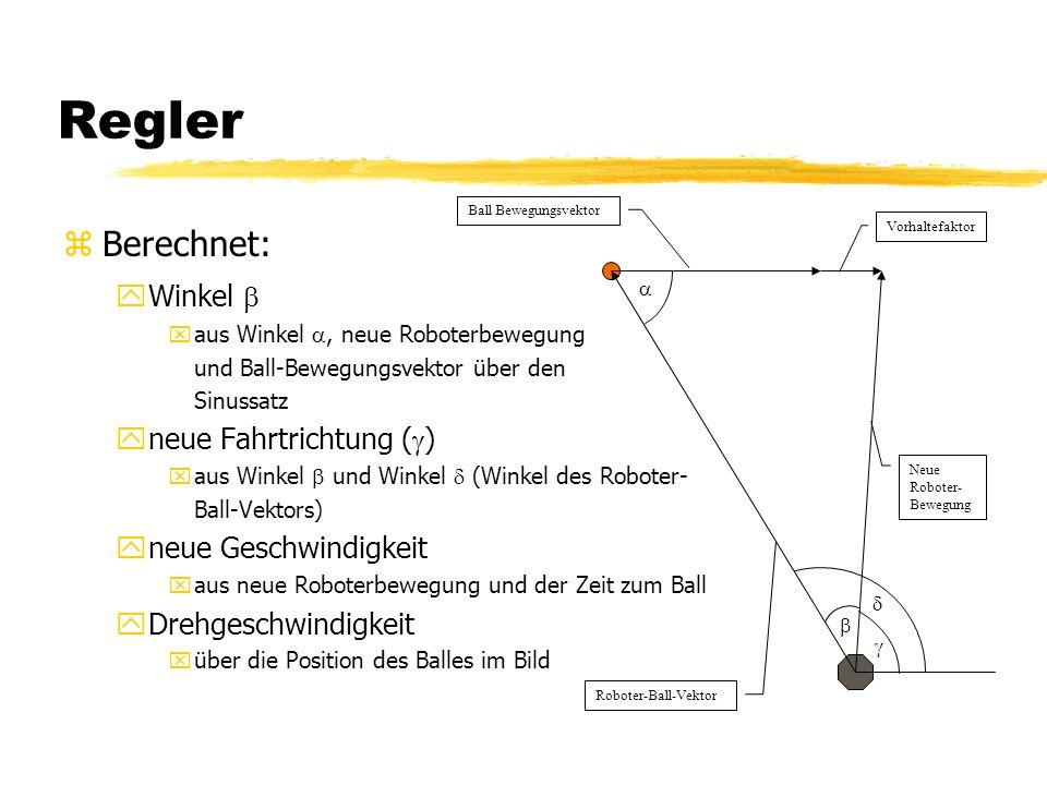 Regler zBerechnet: yWinkel xaus Winkel, neue Roboterbewegung und Ball-Bewegungsvektor über den Sinussatz yneue Fahrtrichtung ( ) xaus Winkel und Winkel (Winkel des Roboter- Ball-Vektors) yneue Geschwindigkeit xaus neue Roboterbewegung und der Zeit zum Ball yDrehgeschwindigkeit xüber die Position des Balles im Bild Roboter-Ball-Vektor Ball Bewegungsvektor Vorhaltefaktor Neue Roboter- Bewegung