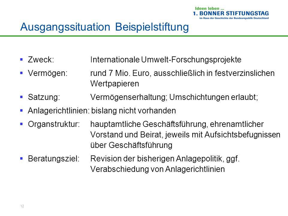 12 Ausgangssituation Beispielstiftung Zweck: Internationale Umwelt-Forschungsprojekte Vermögen: rund 7 Mio. Euro, ausschließlich in festverzinslichen