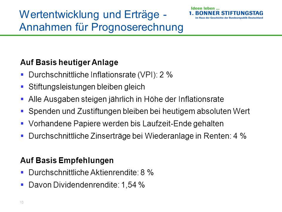 13 Wertentwicklung und Erträge - Annahmen für Prognoserechnung Auf Basis heutiger Anlage Durchschnittliche Inflationsrate (VPI): 2 % Stiftungsleistung