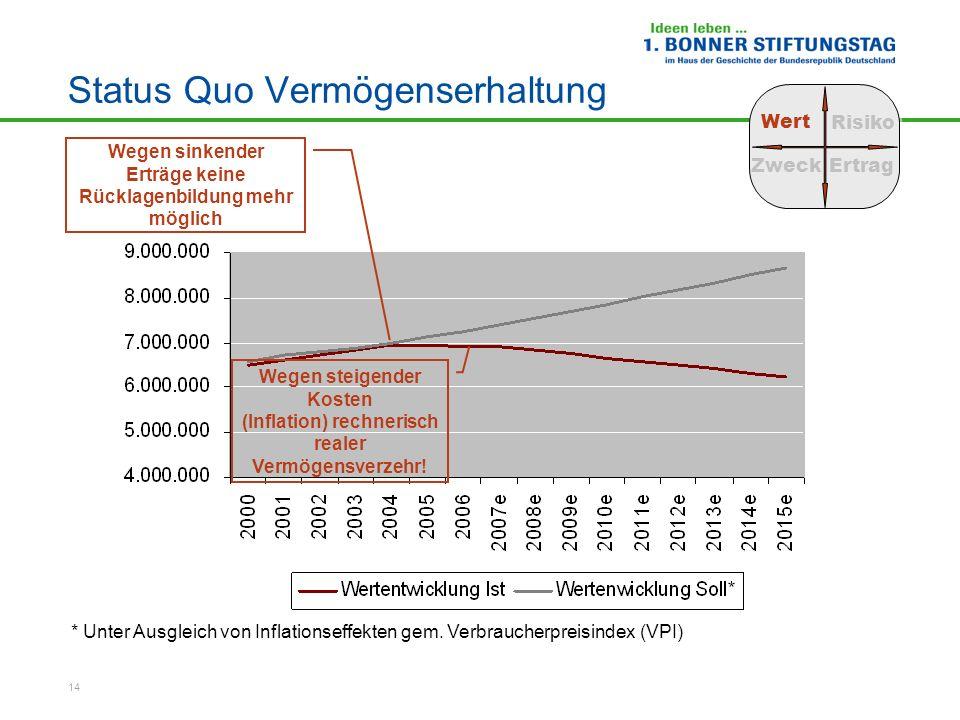 14 Status Quo Vermögenserhaltung Wert Risiko ZweckErtrag Wegen sinkender Erträge keine Rücklagenbildung mehr möglich Wegen steigender Kosten (Inflatio