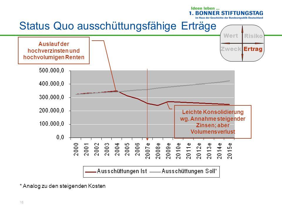 15 Status Quo ausschüttungsfähige Erträge * Analog zu den steigenden Kosten Wert Risiko ZweckErtrag Auslauf der hochverzinsten und hochvolumigen Rente