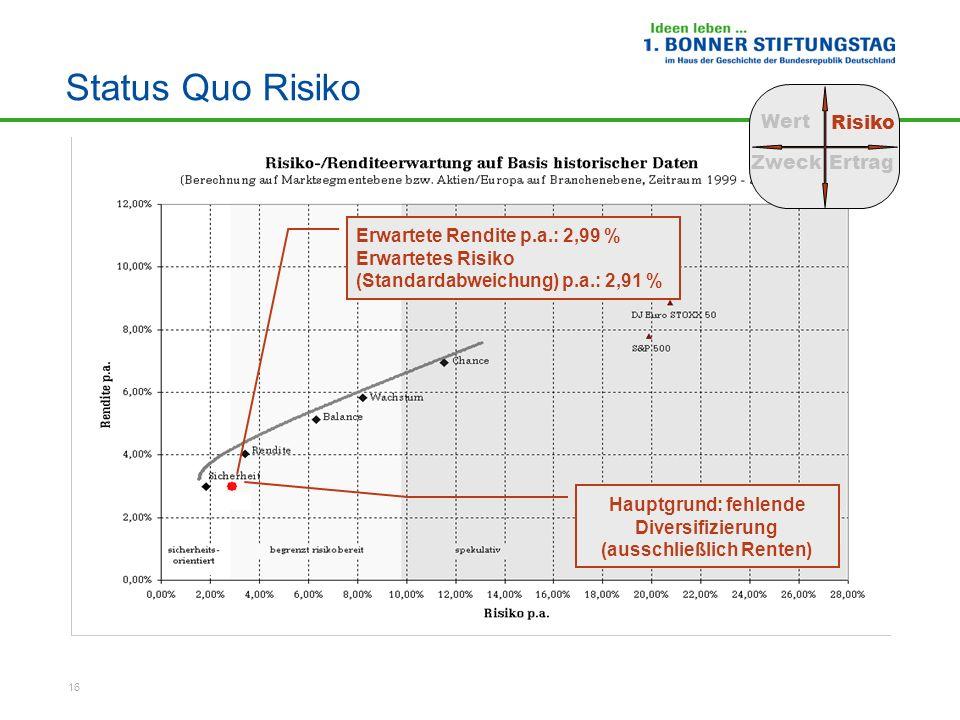 16 Status Quo Risiko Wert Risiko ZweckErtrag Erwartete Rendite p.a.: 2,99 % Erwartetes Risiko (Standardabweichung) p.a.: 2,91 % Beispielstiftung Haupt