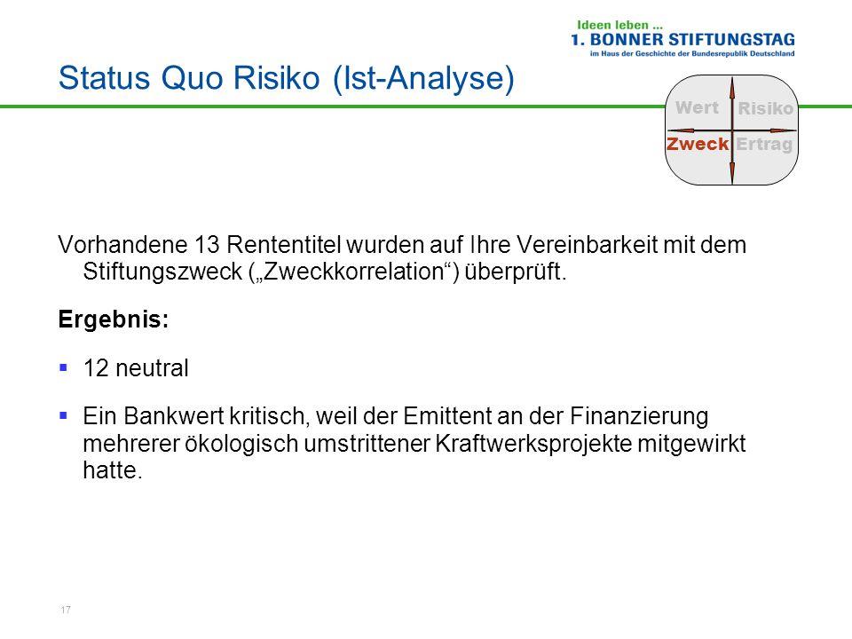 17 Status Quo Risiko (Ist-Analyse) Vorhandene 13 Rententitel wurden auf Ihre Vereinbarkeit mit dem Stiftungszweck (Zweckkorrelation) überprüft. Ergebn