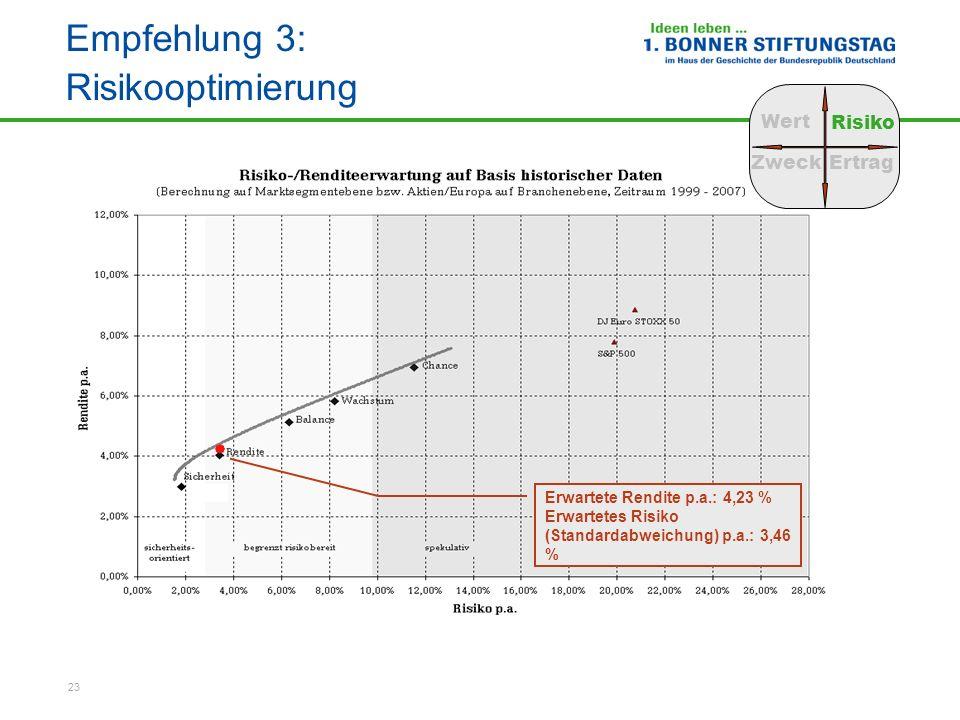 23 Empfehlung 3: Risikooptimierung Wert Risiko ZweckErtrag Beispielstiftung Erwartete Rendite p.a.: 4,23 % Erwartetes Risiko (Standardabweichung) p.a.
